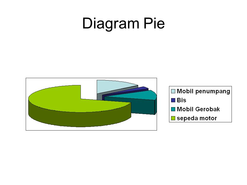 Diagram Pie