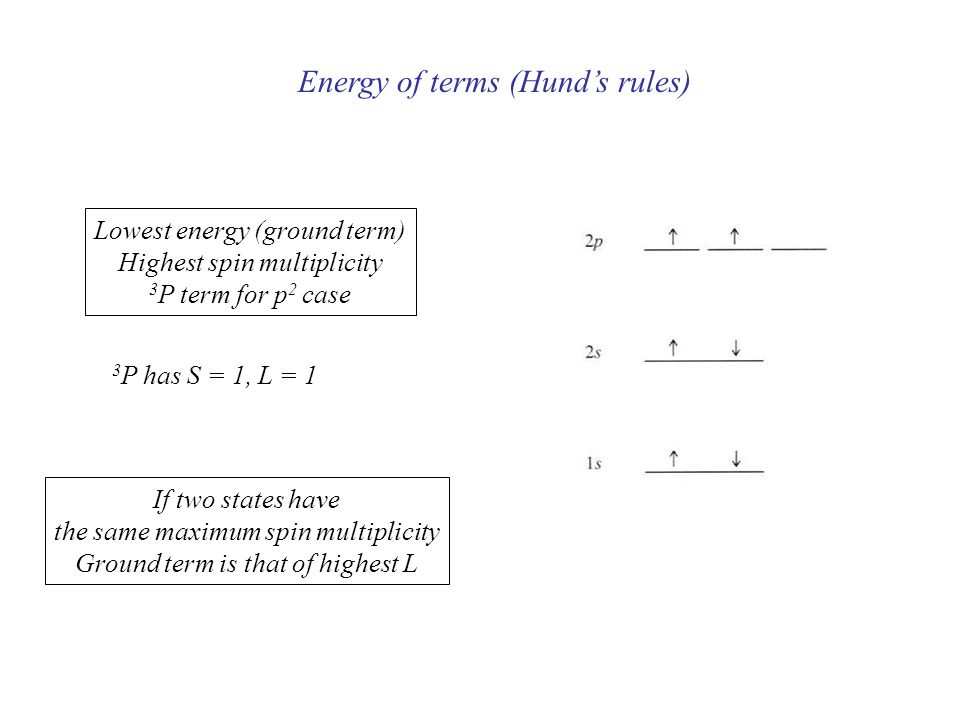 Energy of terms (Hund's rules)