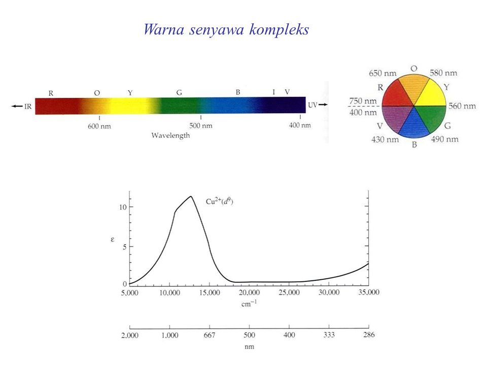 Warna senyawa kompleks
