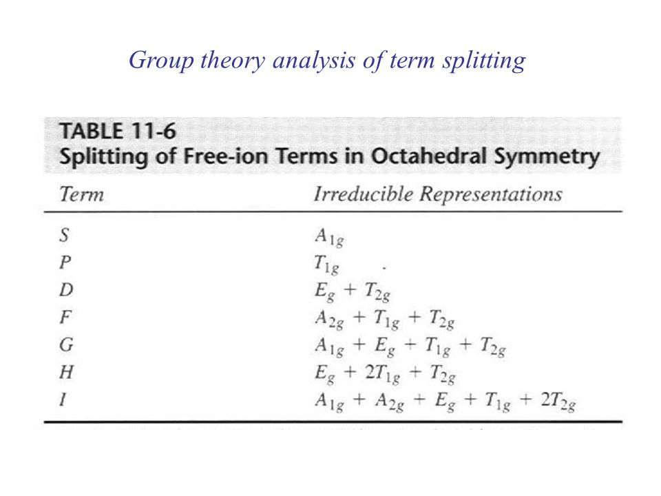 Group theory analysis of term splitting
