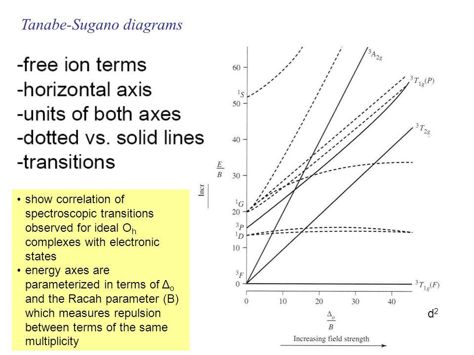 Tanabe-Sugano diagrams