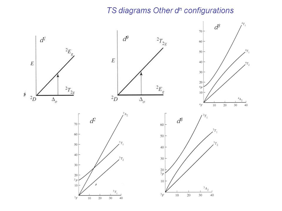 TS diagrams Other dn configurations
