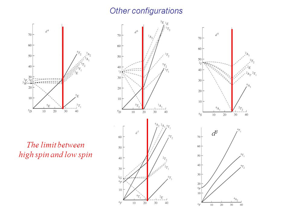 Other configurations d3 The limit between high spin and low spin