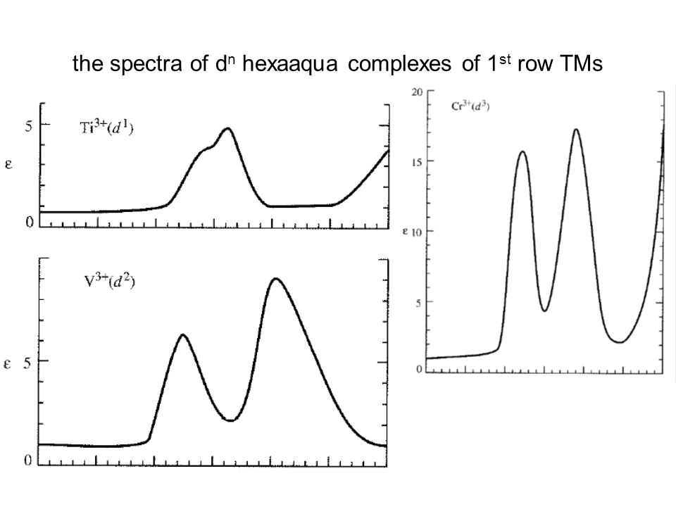 the spectra of dn hexaaqua complexes of 1st row TMs