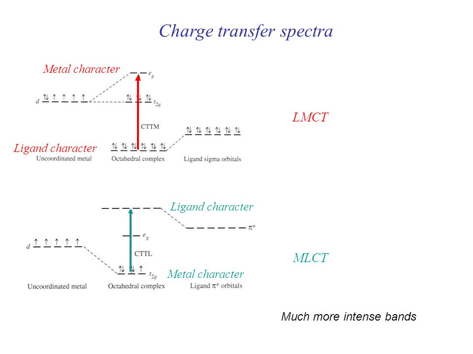 Charge transfer spectra