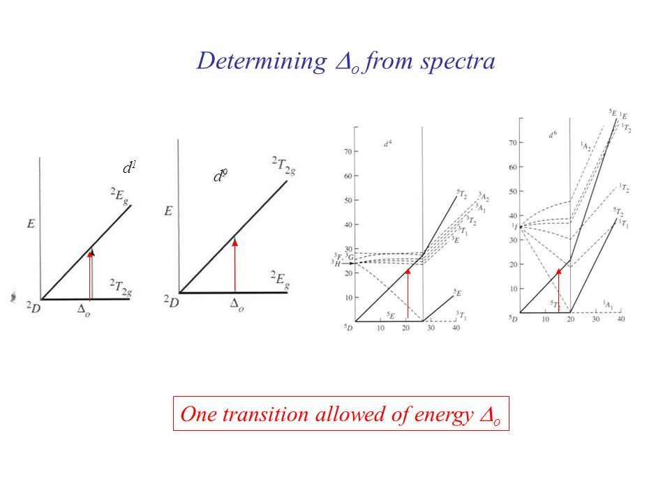 Determining Do from spectra