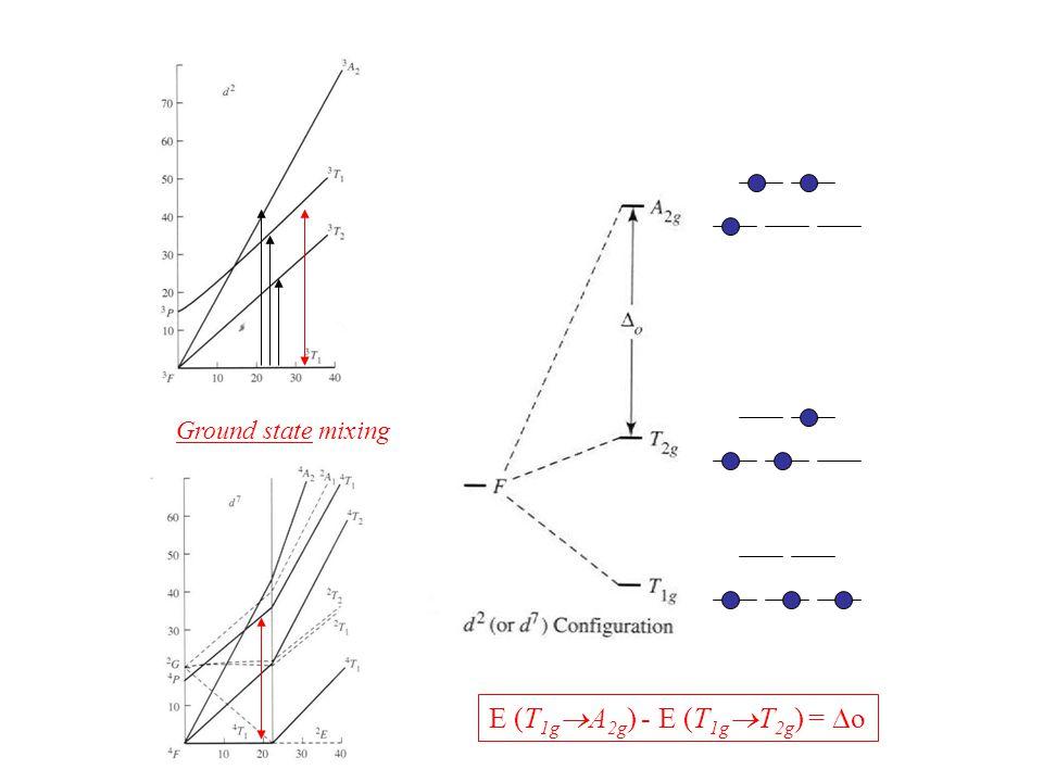 E (T1gA2g) - E (T1gT2g) = Do