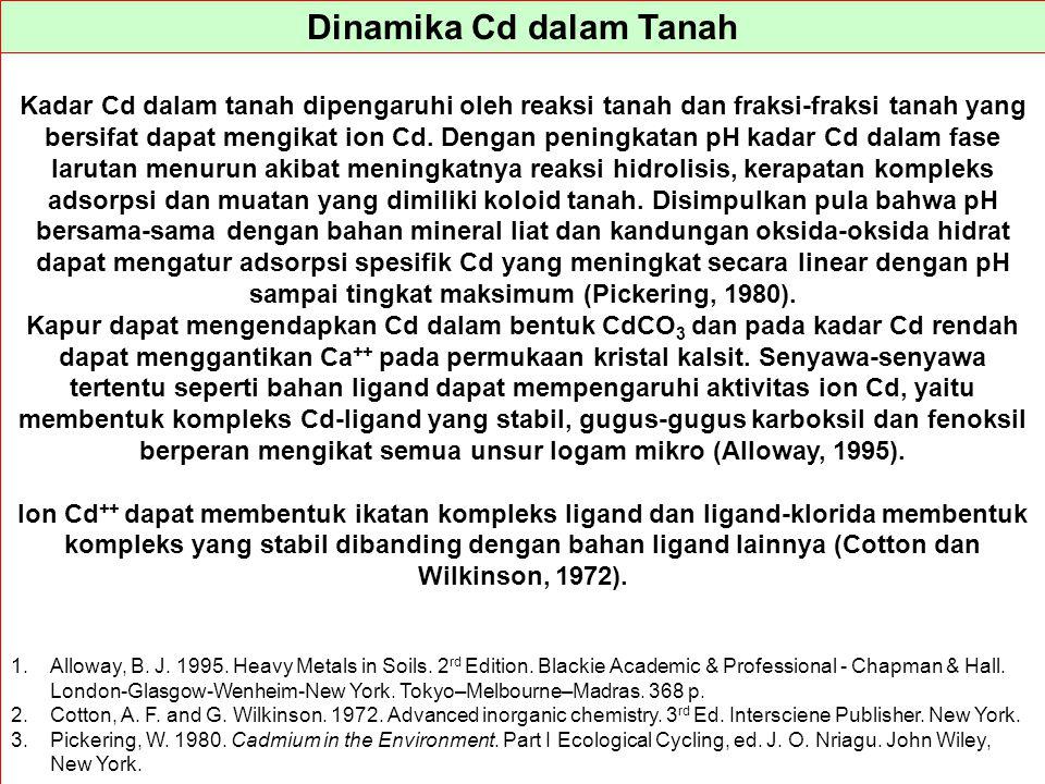 Dinamika Cd dalam Tanah