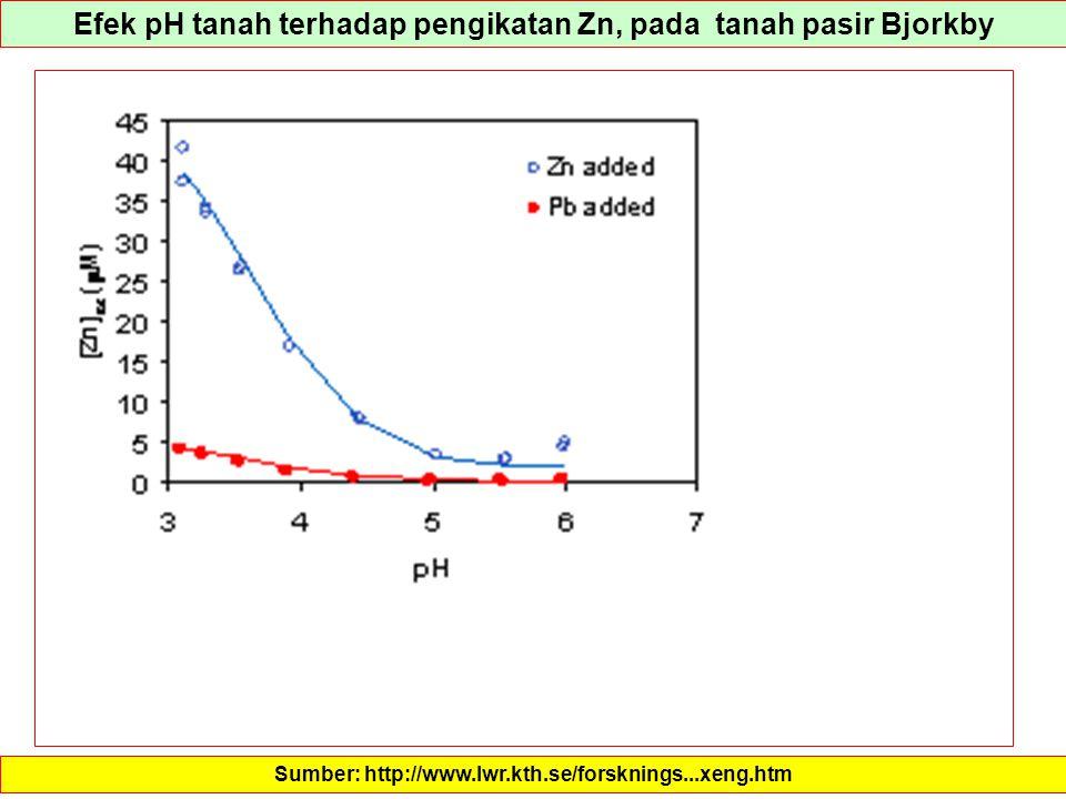 Efek pH tanah terhadap pengikatan Zn, pada tanah pasir Bjorkby