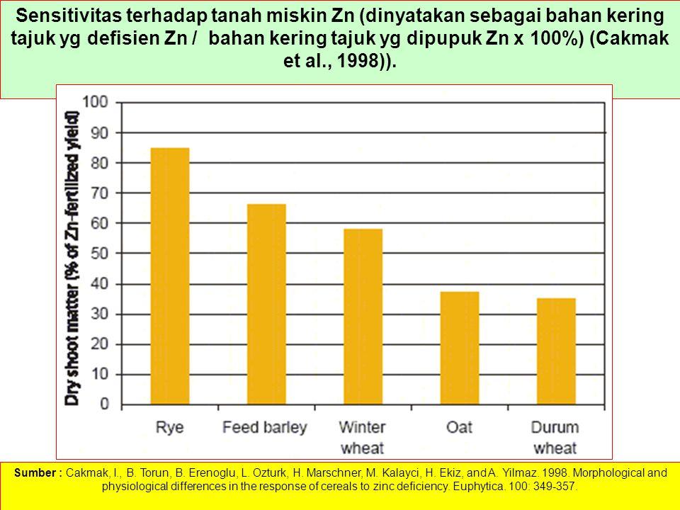 Sensitivitas terhadap tanah miskin Zn (dinyatakan sebagai bahan kering tajuk yg defisien Zn / bahan kering tajuk yg dipupuk Zn x 100%) (Cakmak et al., 1998)).