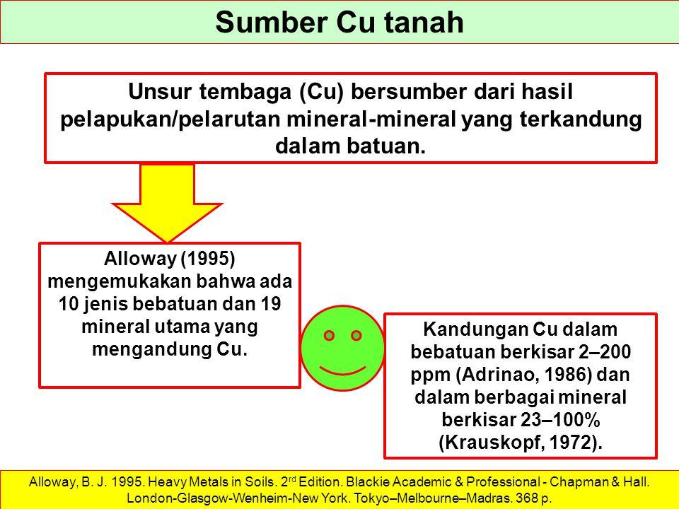 Sumber Cu tanah Unsur tembaga (Cu) bersumber dari hasil pelapukan/pelarutan mineral-mineral yang terkandung dalam batuan.