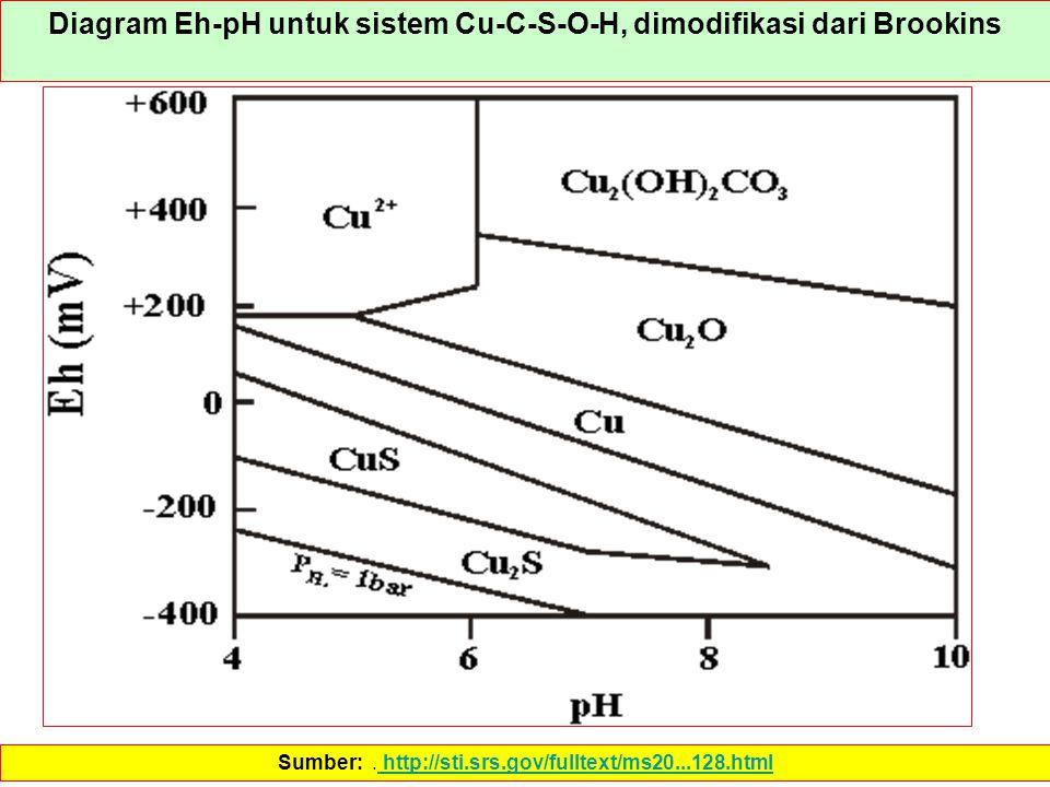 Diagram Eh-pH untuk sistem Cu-C-S-O-H, dimodifikasi dari Brookins