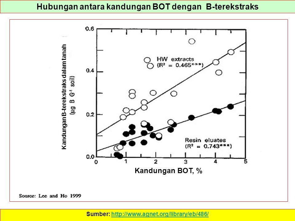 Hubungan antara kandungan BOT dengan B-terekstraks