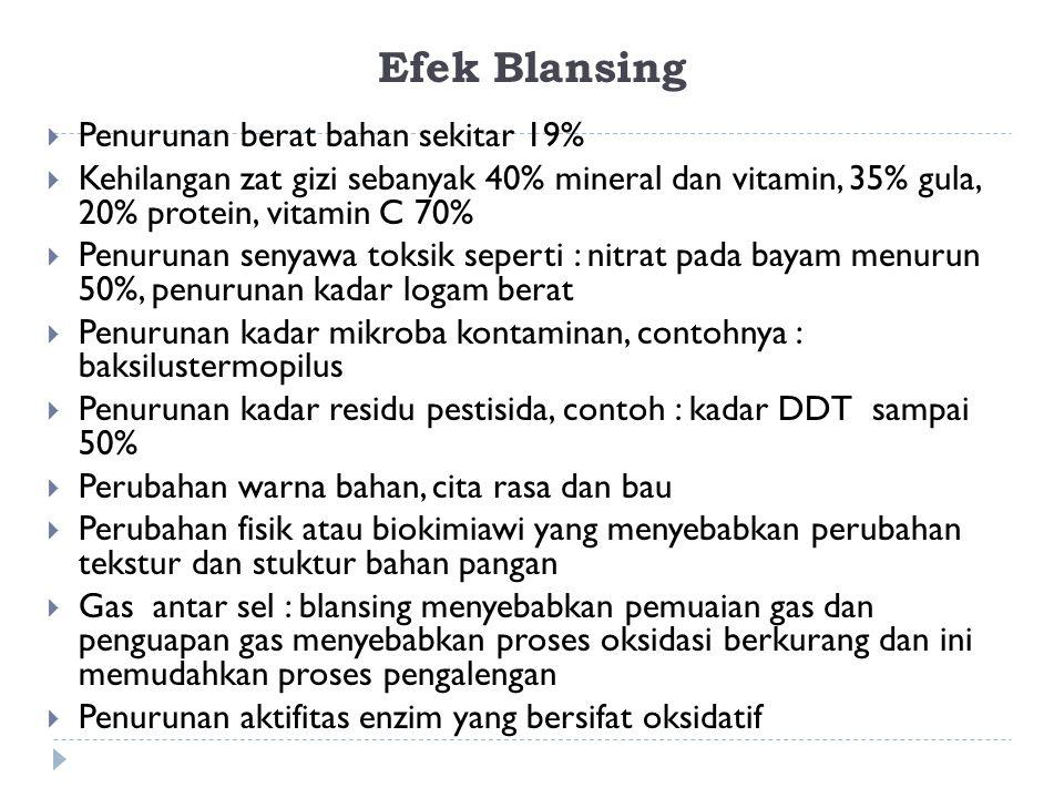 Efek Blansing Penurunan berat bahan sekitar 19%
