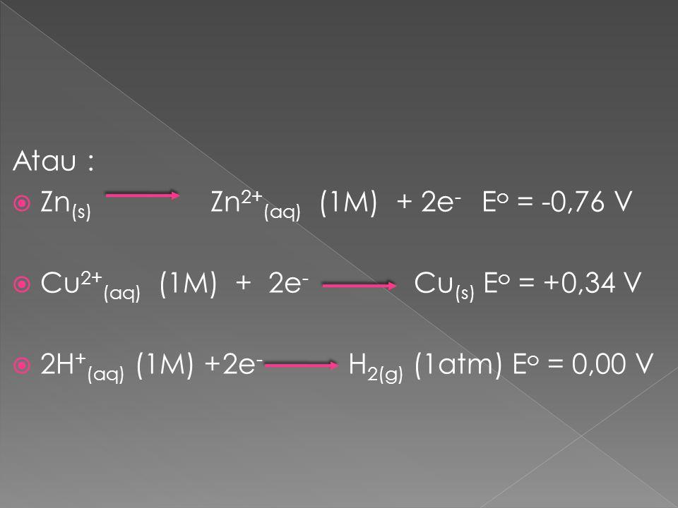 Atau : Zn(s) Zn2+(aq) (1M) + 2e- Eo = -0,76 V. Cu2+(aq) (1M) + 2e- Cu(s) Eo = +0,34 V.