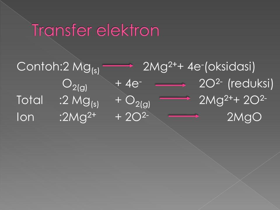 Transfer elektron Contoh:2 Mg(s) 2Mg2++ 4e-(oksidasi) O2(g) + 4e- 2O2- (reduksi) Total :2 Mg(s) + O2(g) 2Mg2++ 2O2- Ion :2Mg2+ + 2O2- 2MgO