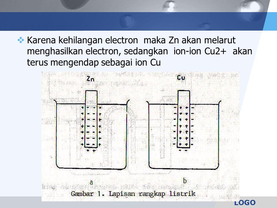 Karena kehilangan electron maka Zn akan melarut menghasilkan electron, sedangkan ion-ion Cu2+ akan terus mengendap sebagai ion Cu