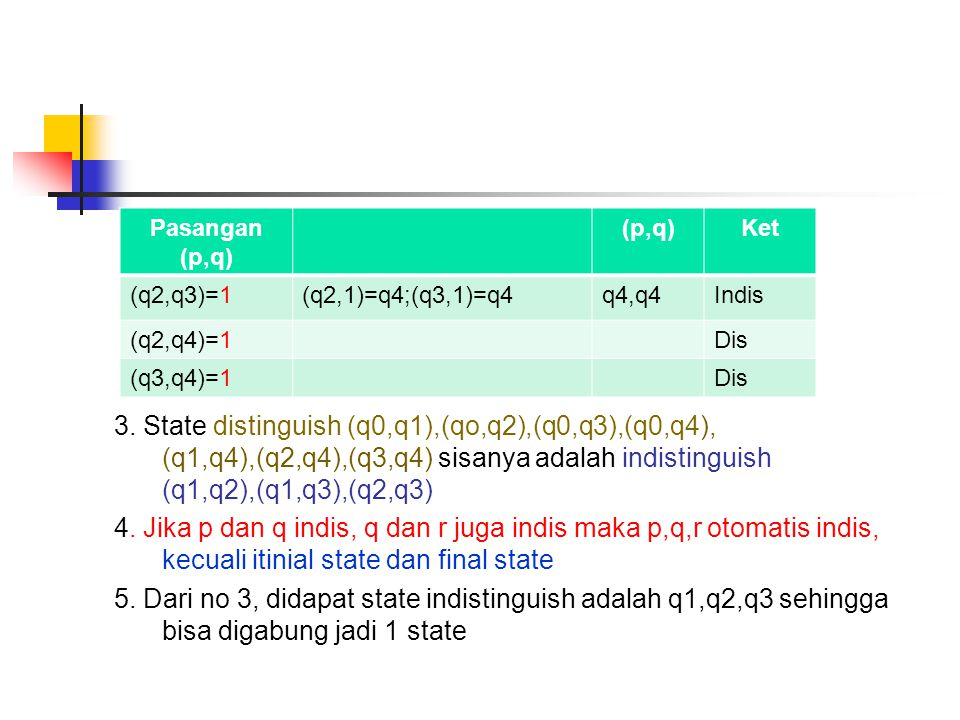 3. State distinguish (q0,q1),(qo,q2),(q0,q3),(q0,q4), (q1,q4),(q2,q4),(q3,q4) sisanya adalah indistinguish (q1,q2),(q1,q3),(q2,q3) 4. Jika p dan q indis, q dan r juga indis maka p,q,r otomatis indis, kecuali itinial state dan final state 5. Dari no 3, didapat state indistinguish adalah q1,q2,q3 sehingga bisa digabung jadi 1 state