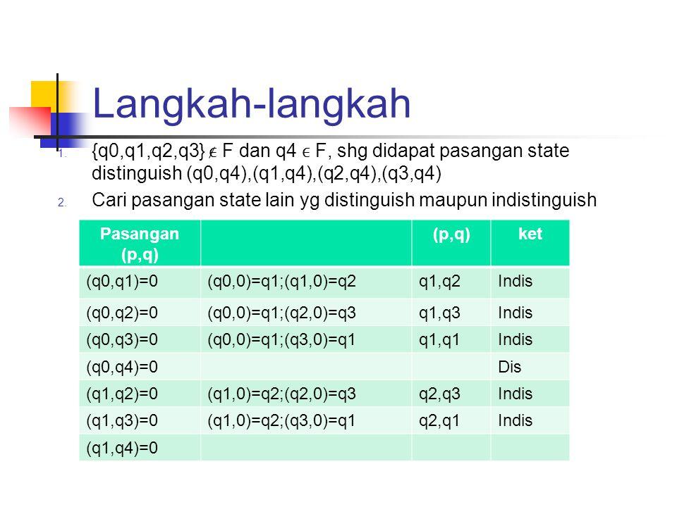 Langkah-langkah {q0,q1,q2,q3} ϵ F dan q4 ϵ F, shg didapat pasangan state distinguish (q0,q4),(q1,q4),(q2,q4),(q3,q4)