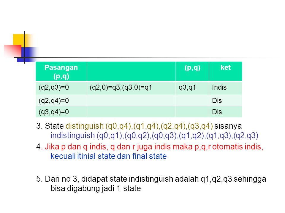 3. State distinguish (q0,q4),(q1,q4),(q2,q4),(q3,q4) sisanya indistinguish (q0,q1),(q0,q2),(q0,q3),(q1,q2),(q1,q3),(q2,q3) 4. Jika p dan q indis, q dan r juga indis maka p,q,r otomatis indis, kecuali itinial state dan final state 5. Dari no 3, didapat state indistinguish adalah q1,q2,q3 sehingga bisa digabung jadi 1 state