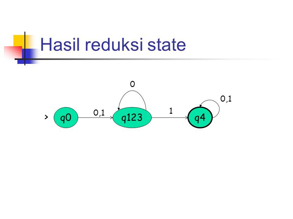 Hasil reduksi state q0 q123 q4 0,1 1 >