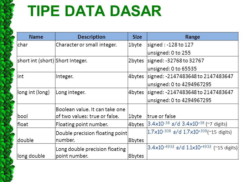 TIPE DATA DASAR Name Description Size Range char