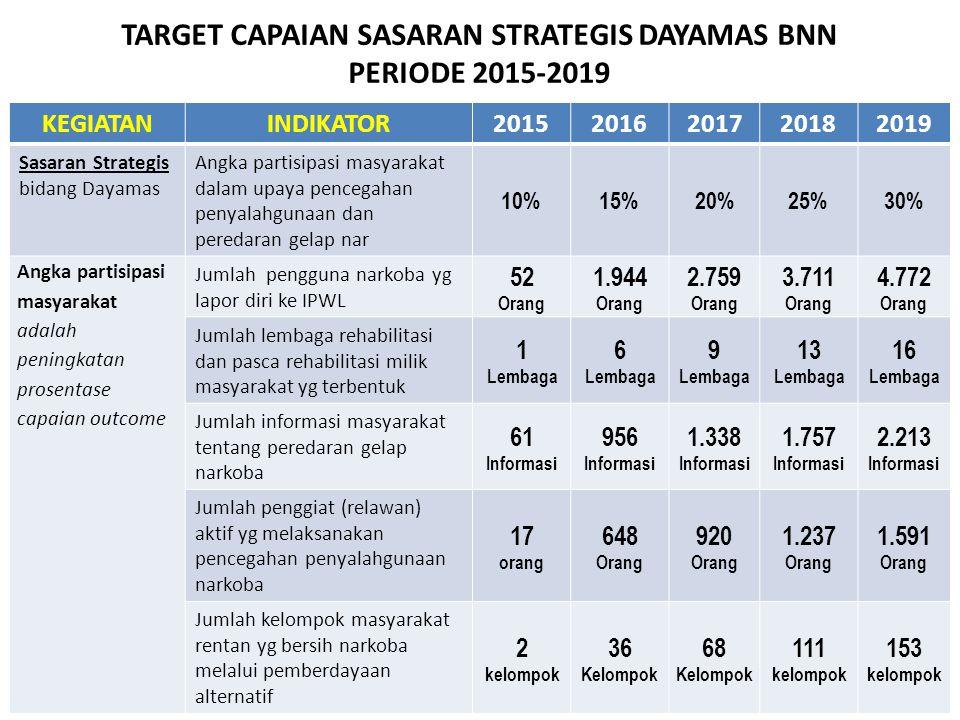 TARGET CAPAIAN SASARAN STRATEGIS DAYAMAS BNN PERIODE 2015-2019