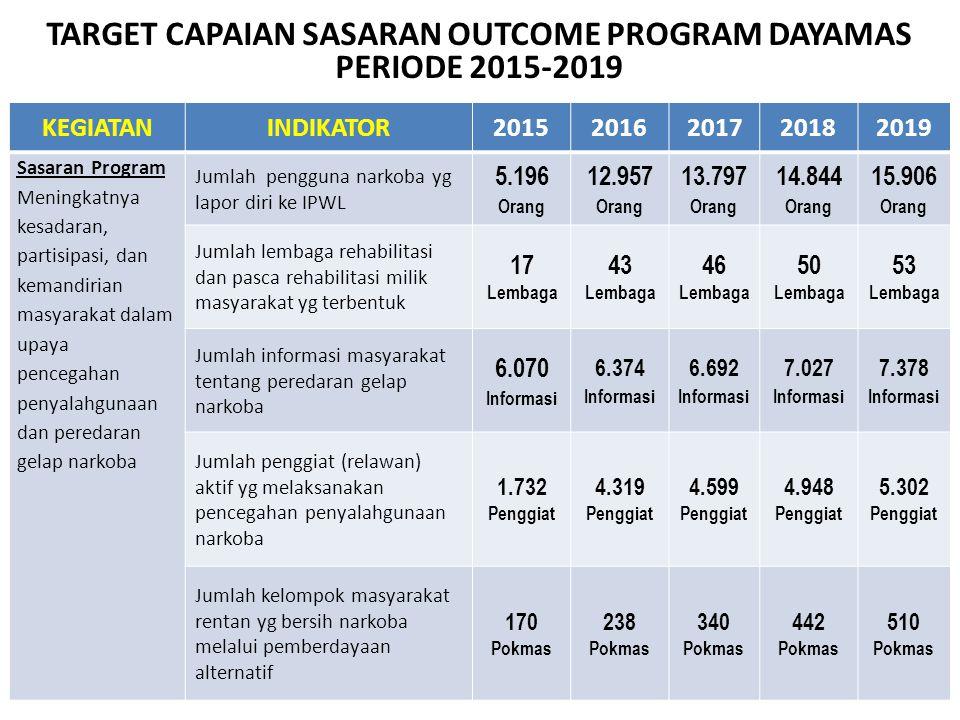 TARGET CAPAIAN SASARAN OUTCOME PROGRAM DAYAMAS PERIODE 2015-2019