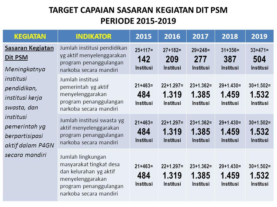 TARGET CAPAIAN SASARAN KEGIATAN DIT PSM PERIODE 2015-2019