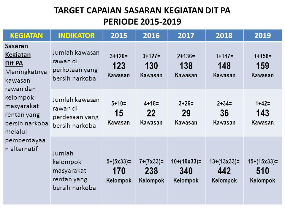 TARGET CAPAIAN SASARAN KEGIATAN DIT PA PERIODE 2015-2019