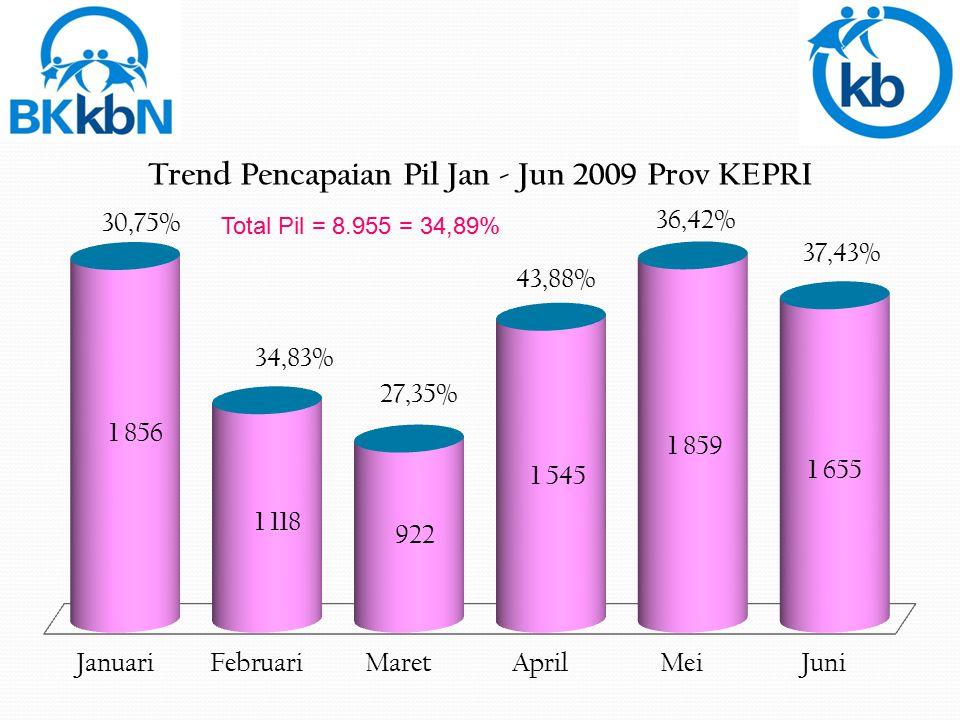 Total Pil = 8.955 = 34,89%