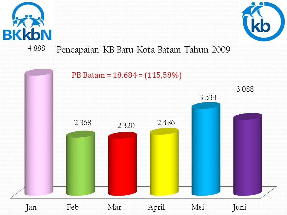 PB Batam = 18.684 = (115,58%)