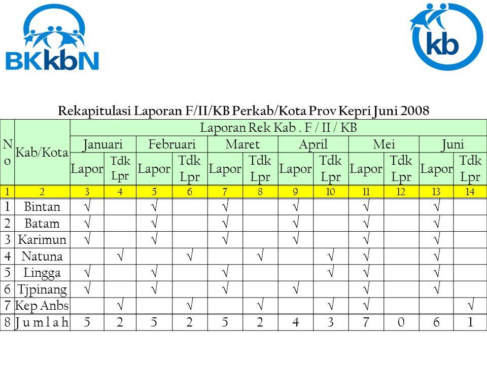 Rekapitulasi Laporan F/II/KB Perkab/Kota Prov Kepri Juni 2008