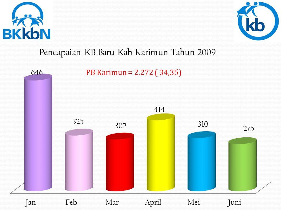 PB Karimun = 2.272 ( 34,35)