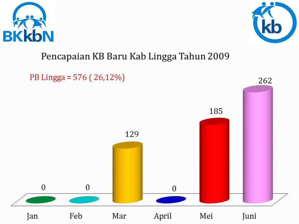 PB Lingga = 576 ( 26,12%)