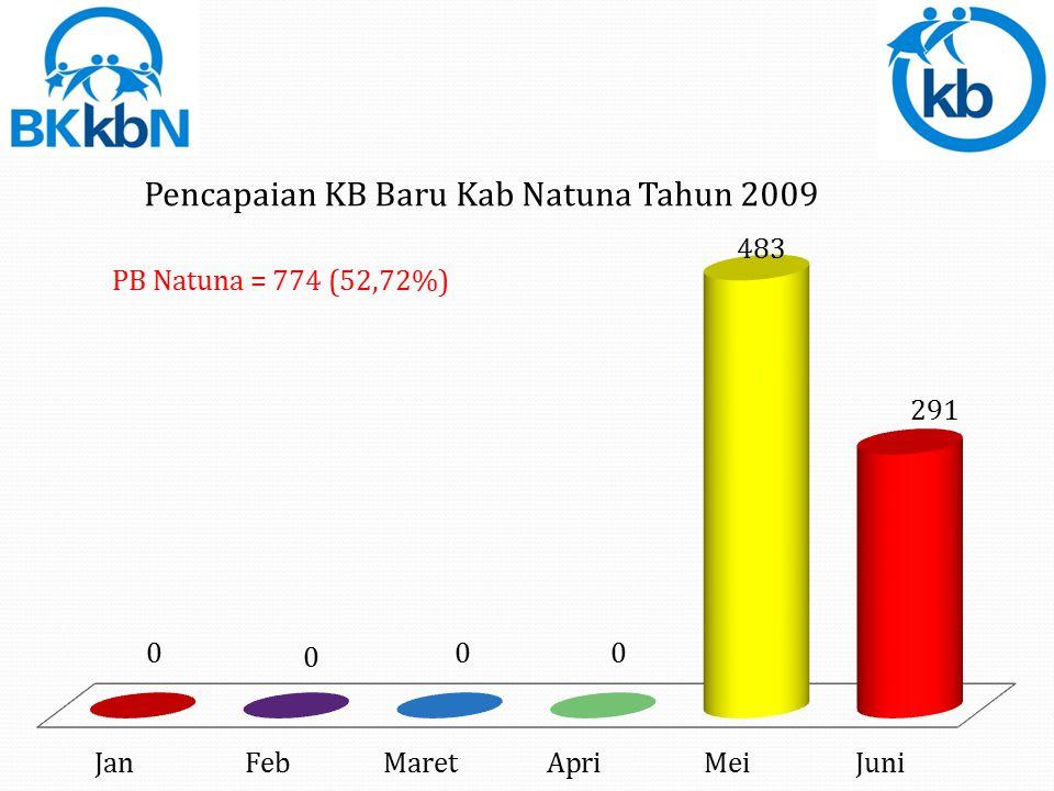 PB Natuna = 774 (52,72%)