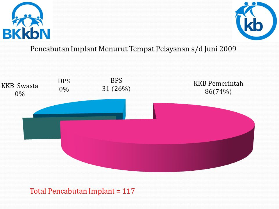 Total Pencabutan Implant = 117
