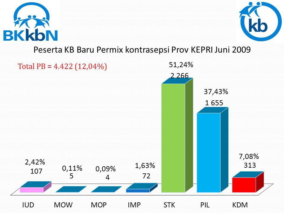 Total PB = 4.422 (12,04%)