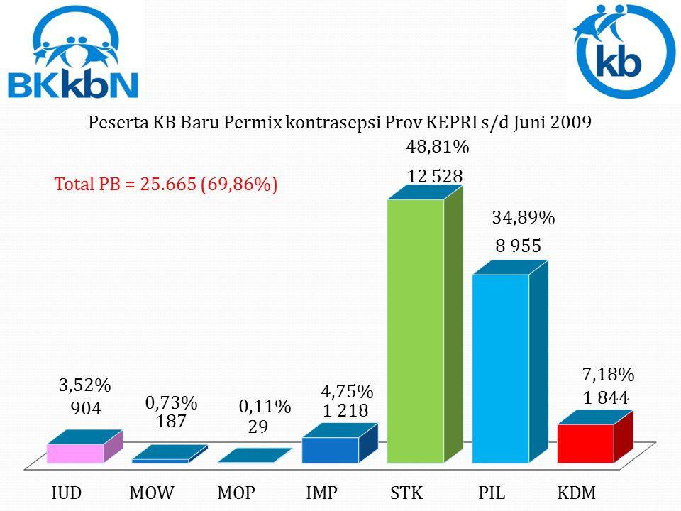 Total PB = 25.665 (69,86%)