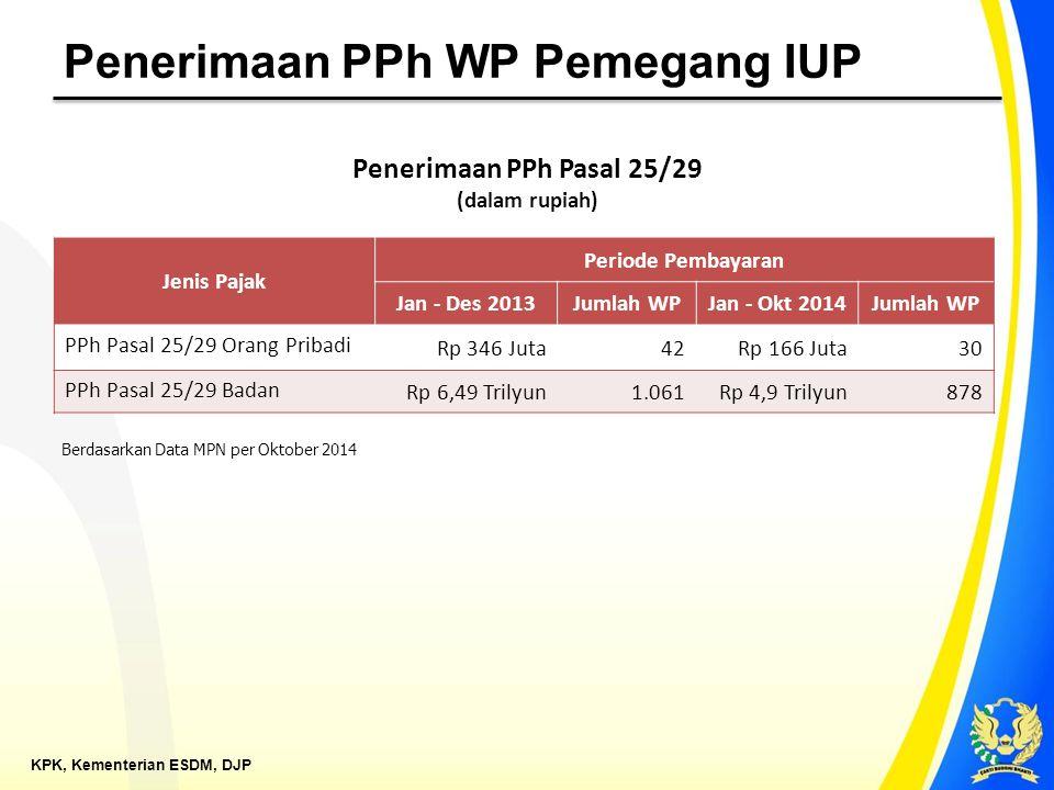 Penerimaan PPh WP Pemegang IUP