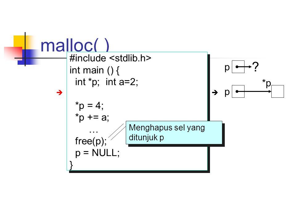 malloc( ) #include <stdlib.h> int main () { p int *p; int a=2;