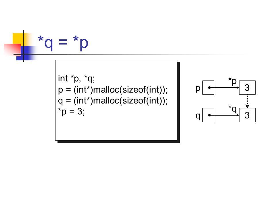 *q = *p int *p, *q; p = (int*)malloc(sizeof(int));