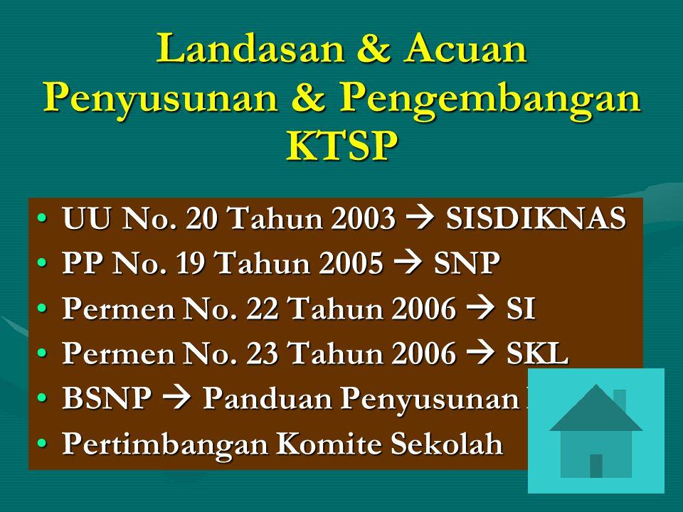 Landasan & Acuan Penyusunan & Pengembangan KTSP