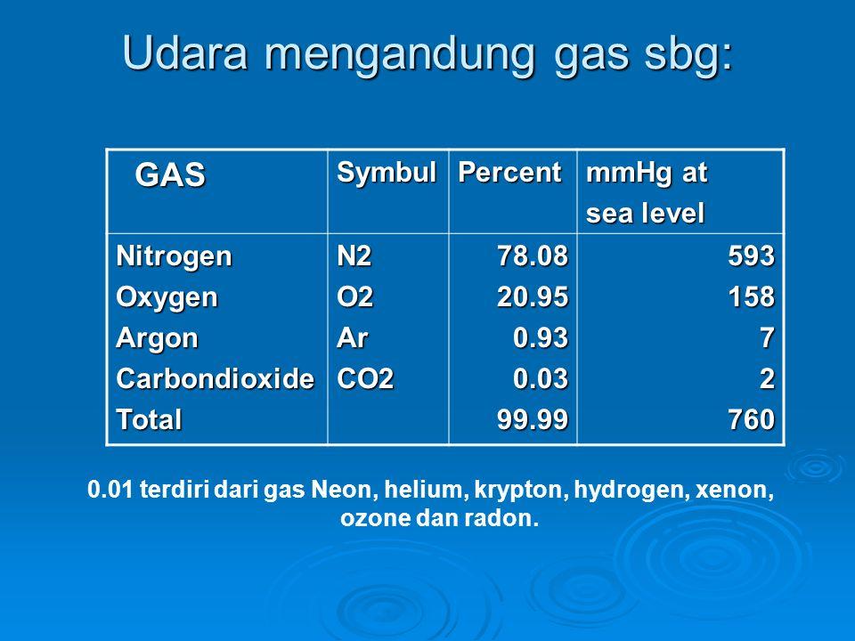 Udara mengandung gas sbg: