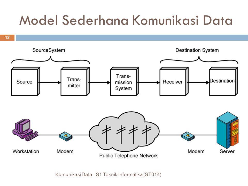 Model Sederhana Komunikasi Data