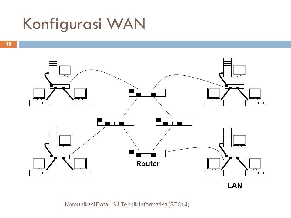 Konfigurasi WAN Router LAN