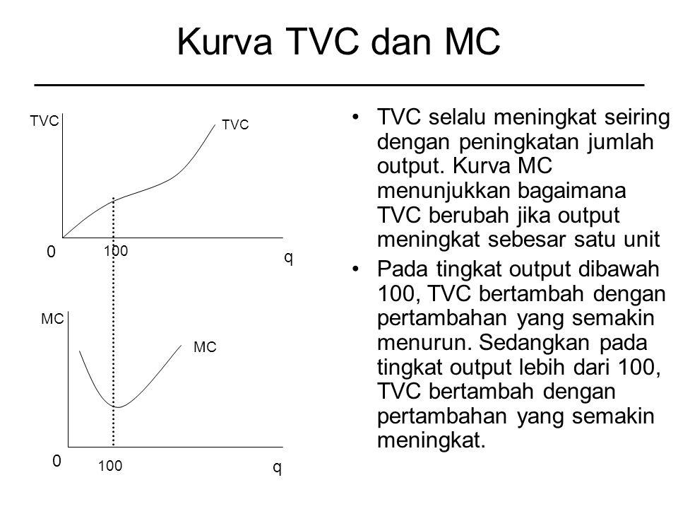 Kurva TVC dan MC