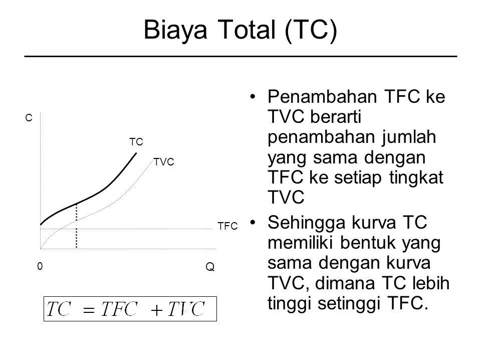 Biaya Total (TC) Penambahan TFC ke TVC berarti penambahan jumlah yang sama dengan TFC ke setiap tingkat TVC.