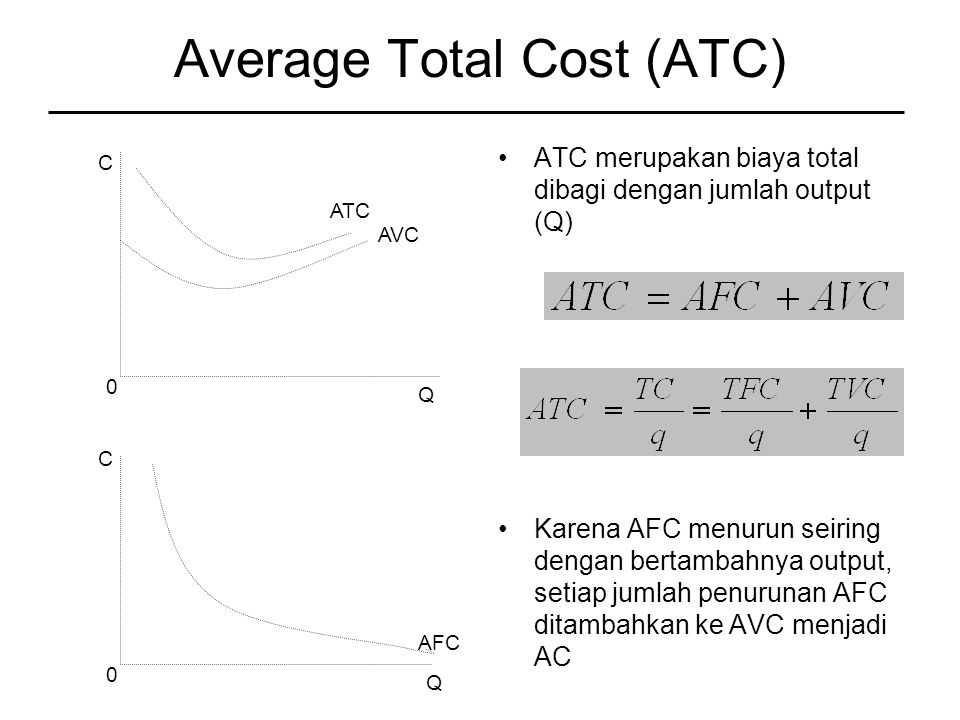 Average Total Cost (ATC)