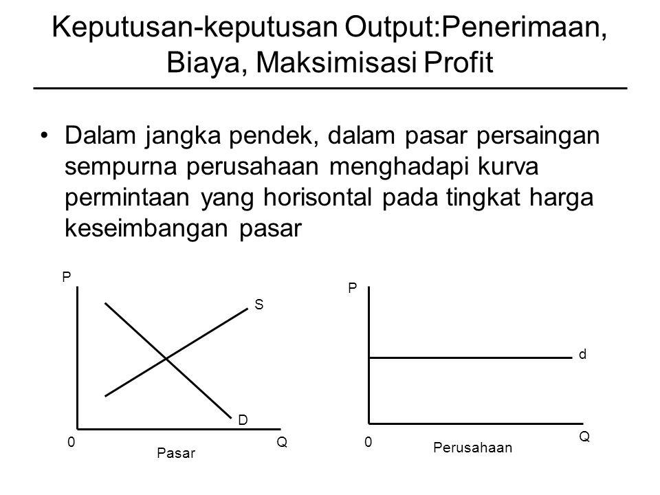 Keputusan-keputusan Output:Penerimaan, Biaya, Maksimisasi Profit